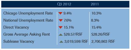 Q3 2012 Market Overview Chart