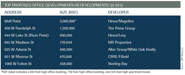 Q3 2012 Market Developments Chart
