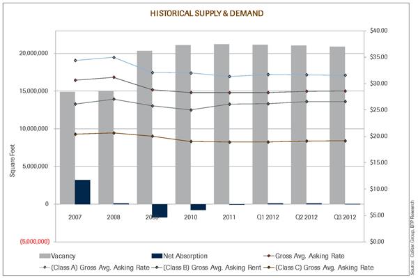 Q3 2012 Market Historical Graph
