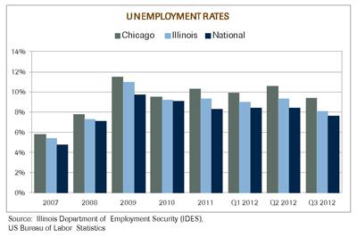 Q3 2012 Market Economic Chart