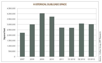 Q3 2012 Market Sublease Chart